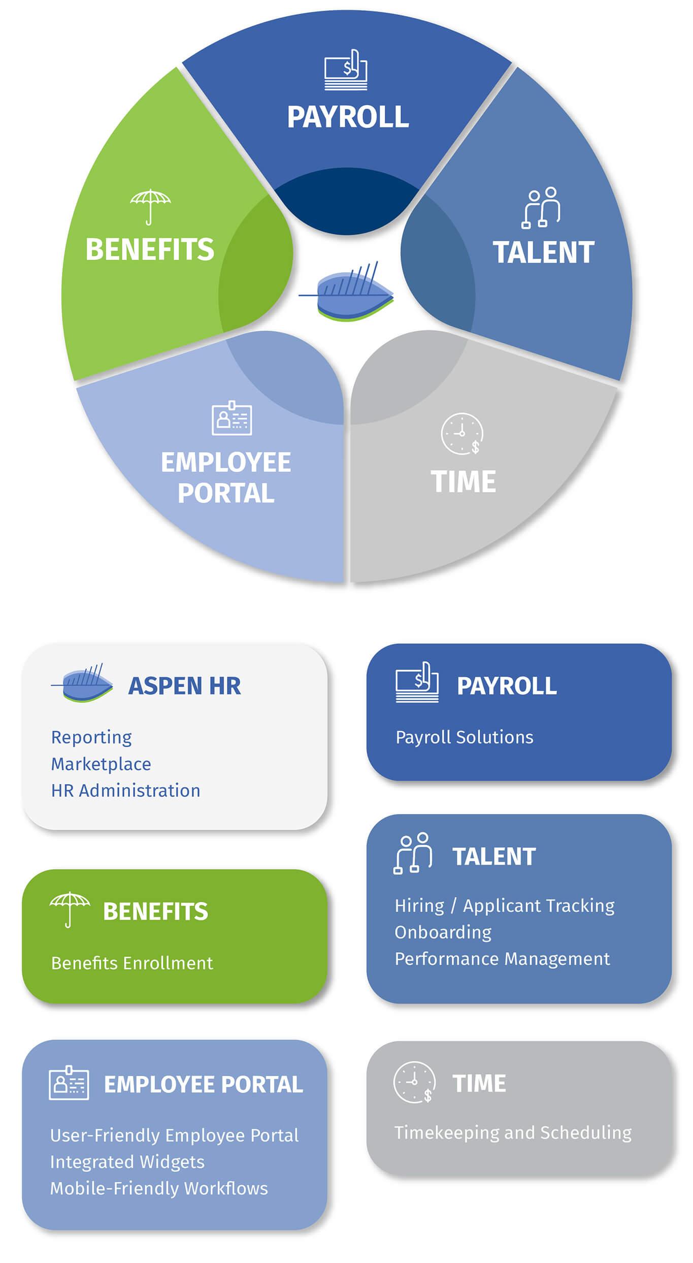 Best Payroll Platform